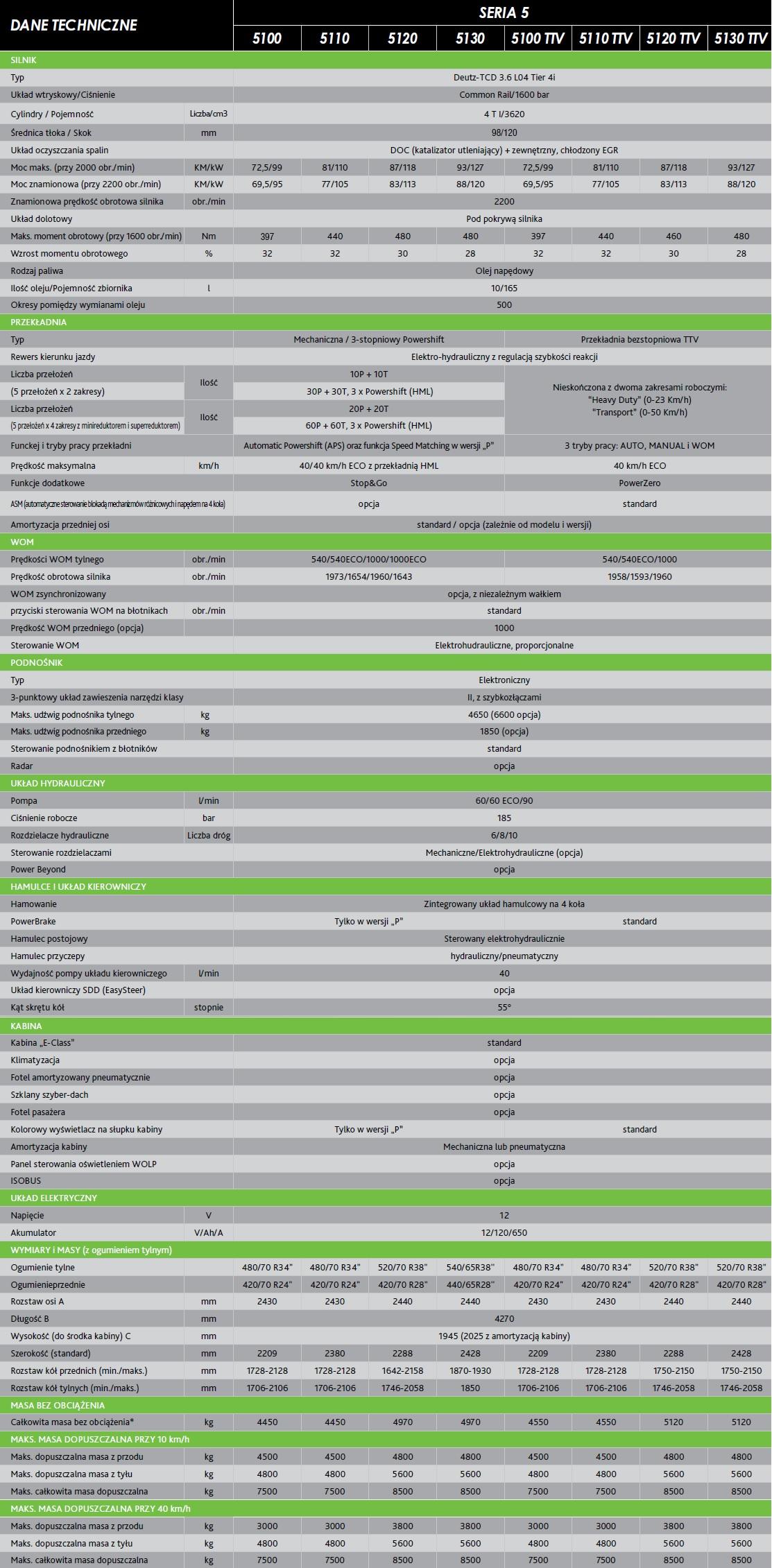 Seria 5 TTV slider specyfikacja 3